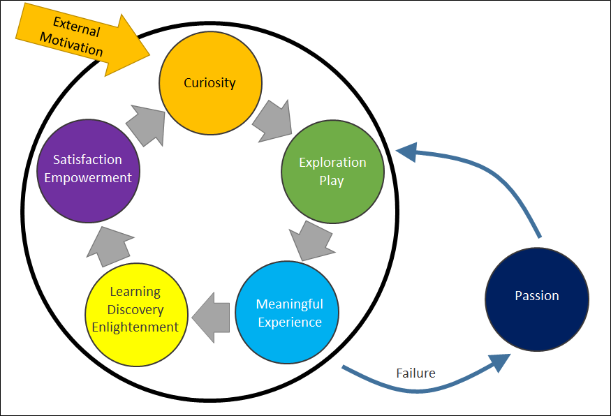 The Meaningful Learning Cycle