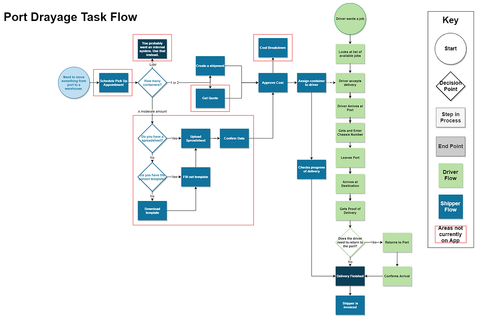 Existing Task Flow