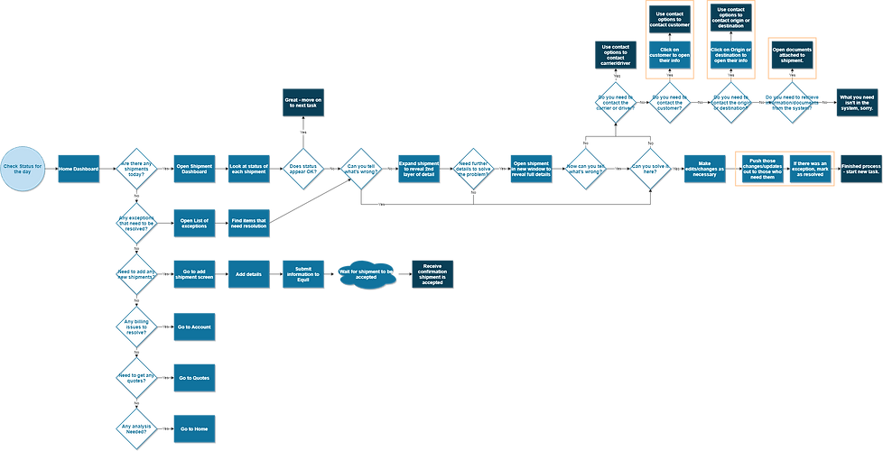 New Task Flow