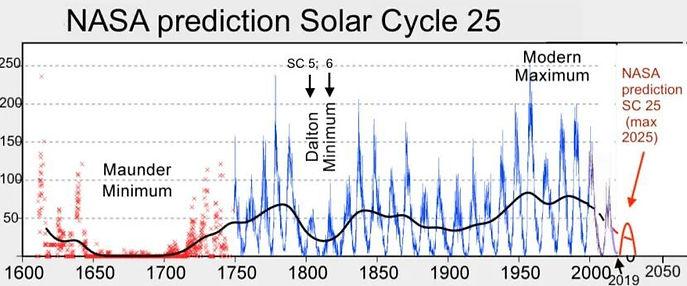 Solar_Cycle_25_NASA_full.jpg