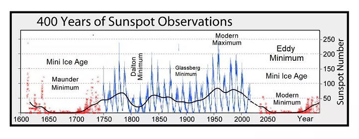 GSM_and_Sunspots.jpg