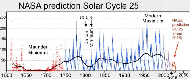 Solar_Cycle_25_NASA_full.jpg