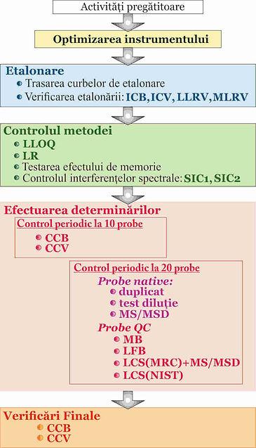 Efectuarea încercrilorprin ICP-MS