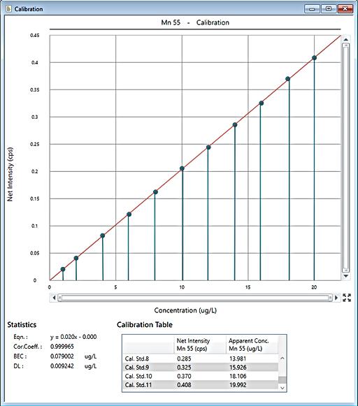 Manganese calibration.
