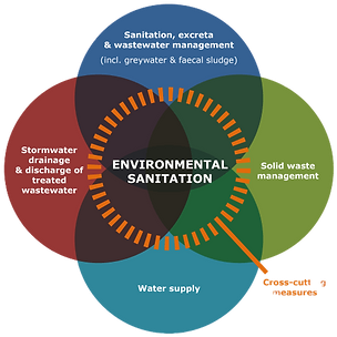 sanitation and sanitization, best sanitization service in delhi ncr