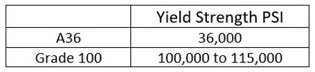 Yield strength chart