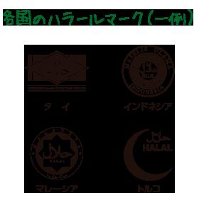【コラム】ハラル料理とは?