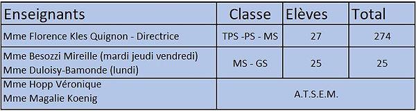 Effectif Ecole Maron.JPG