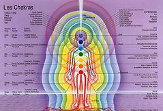Chakras - soin énergétique savoie - magnétisme aix les bains