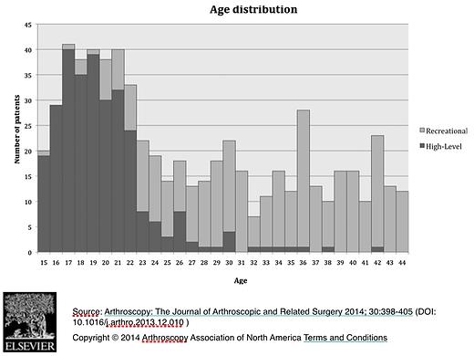 idades e impacto femoroacetabular