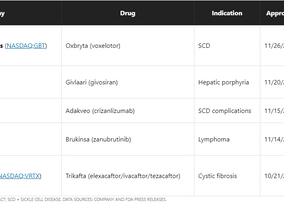 5 New Drug Approvals the FDA Gave Top Priority
