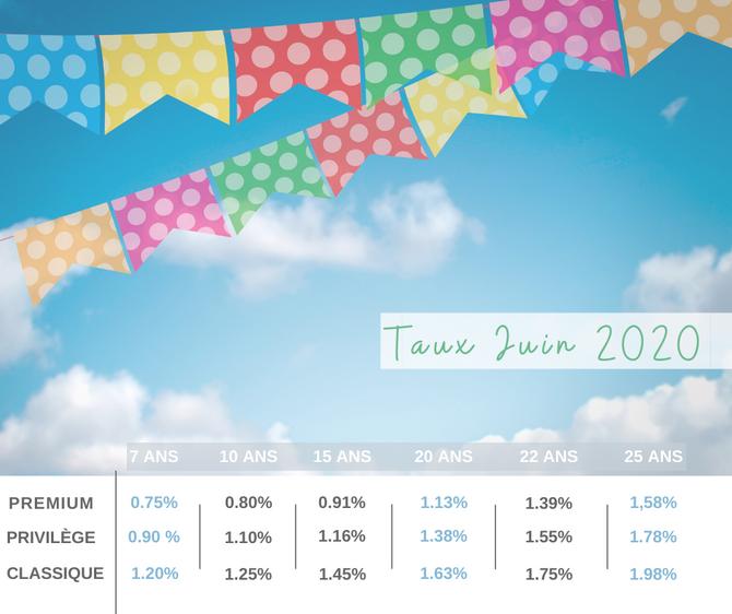 En #Juin, faîtes une capacité d'emprunt 🔑