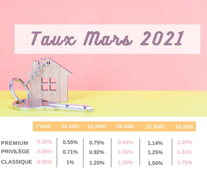 Nos #TAUX tout doux de mars 2021 !