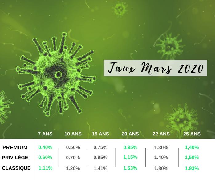 Le coronavirus contamine aussi les taux 🦠