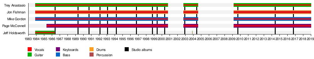 Band Member Timeline.png