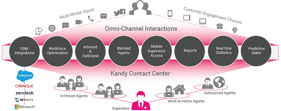 Contact-Center-Diagram_0.png