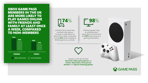 XBOX Game Pass helps gamers in the UK stay connected