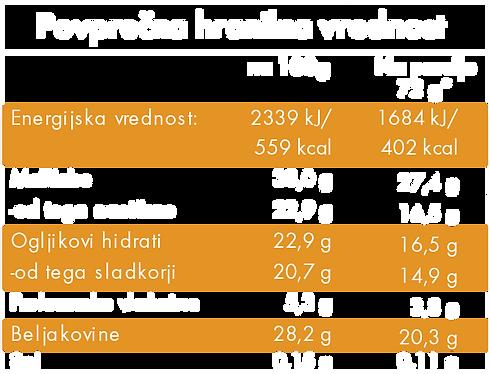 proteintemna_hranilnavrednost.png