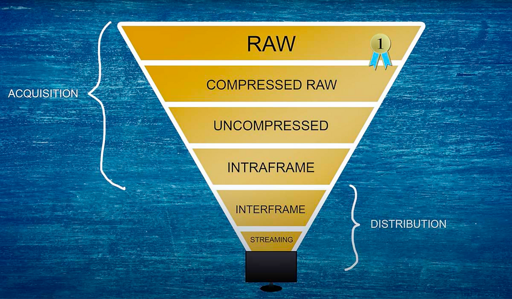 Taps Media Video Production in Arizona - What is Raw?