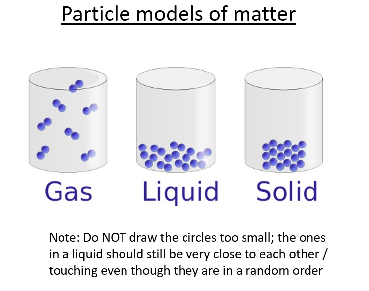 particle motion in gases
