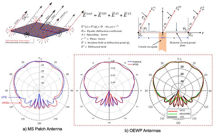 Teaching | Phased array antennas |PAARD-ARRC-OU
