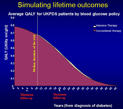QALYs over time in the diabetes computer simulation