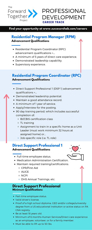 Professional Development Career Track - Final.png