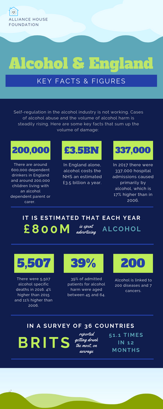 Alcohol and England: Do you know the facts?