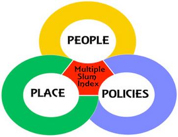 Multiple Slum Index.png