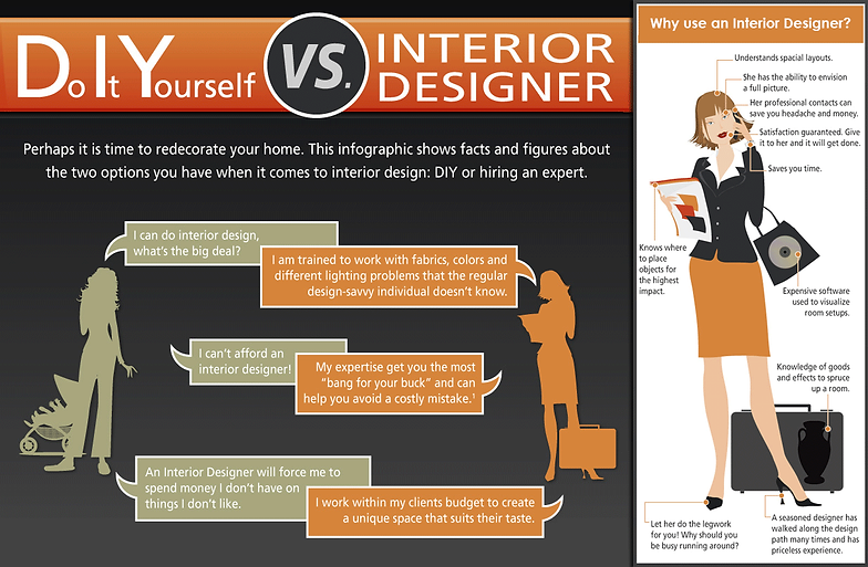 Compare DIY Vs Hiring An Interior Designer