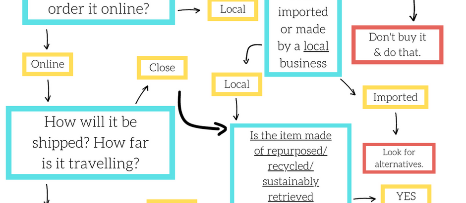 Guide to Sustainable Purchases