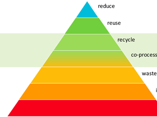 Co-processing Carbon Footprint with Post-Consumer Plastic vs Conventional Coal in Cement Plant