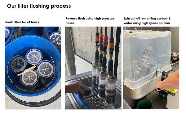 Flusing filter process.jpg