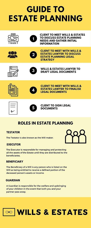 _Wills & Estates - 5 Steps to Estate Pla