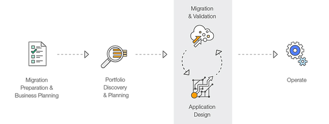 AWS Migration.png