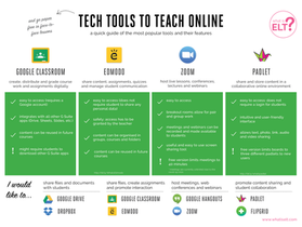 Tech tools to teach online in times of social distancing and lockdowns.
