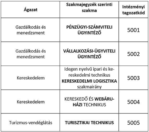 képzések 2021-22.png