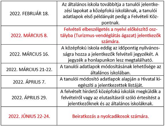 kiemelt határidők.png