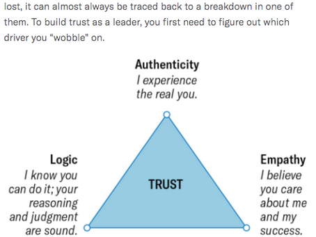 The Power of Trust: Worth More Than Money?