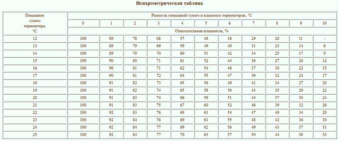 психометрическая таблица.png