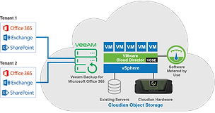 o365-for-vmware-cloud-providers.png