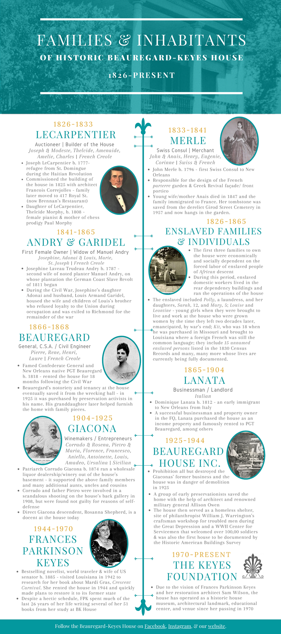Families of Beauregard-Keyes House Timeline (3).png