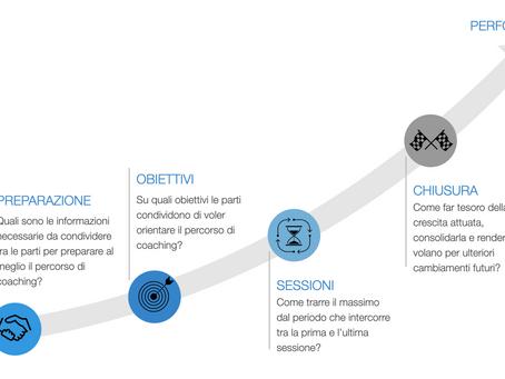 Il Processo di Business Coaching