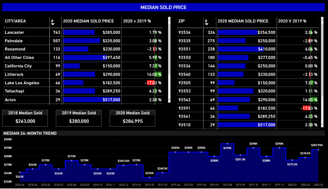 Median Sold Price AV