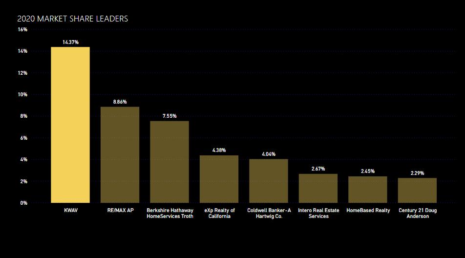 2020 Market Share Leaders