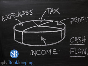 How to Write a Business Plan, Part 3 - Understanding Your Business Finances