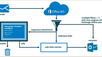 Tech Insight: Office 365 Advanced Threat Protection