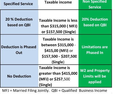 HOW THE TAX REFORM AND JOBS ACT IMPACTS BUSINESS OWNERS
