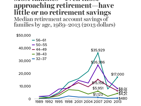 Most Americans have not made retirement savings a priority