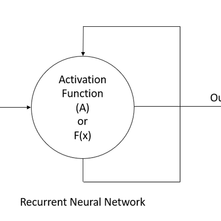 Introduction to Recurrent Neural Networks